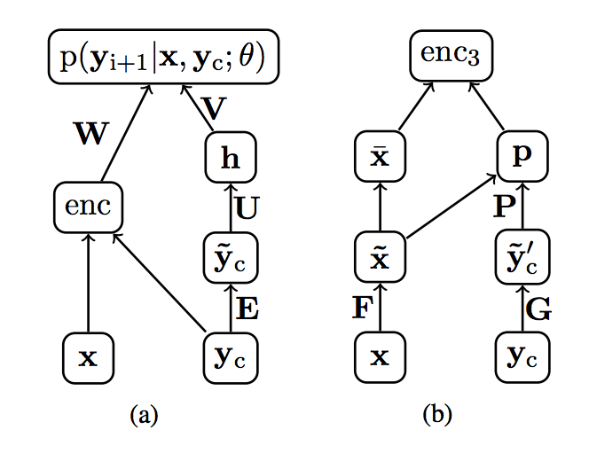 Example of inputs to the decoder for text summarization