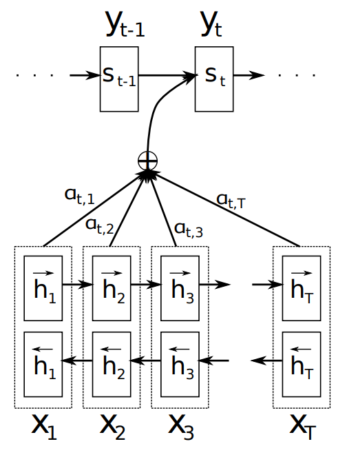 Example of the Encoder-Decoder model with Attention