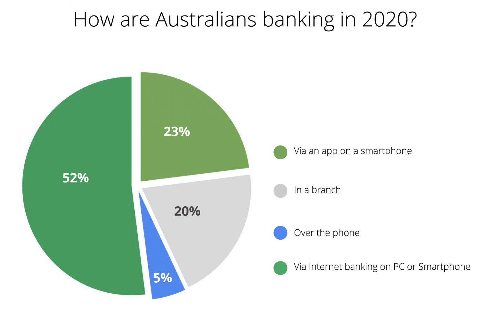 How are Australians banking in 2020?
