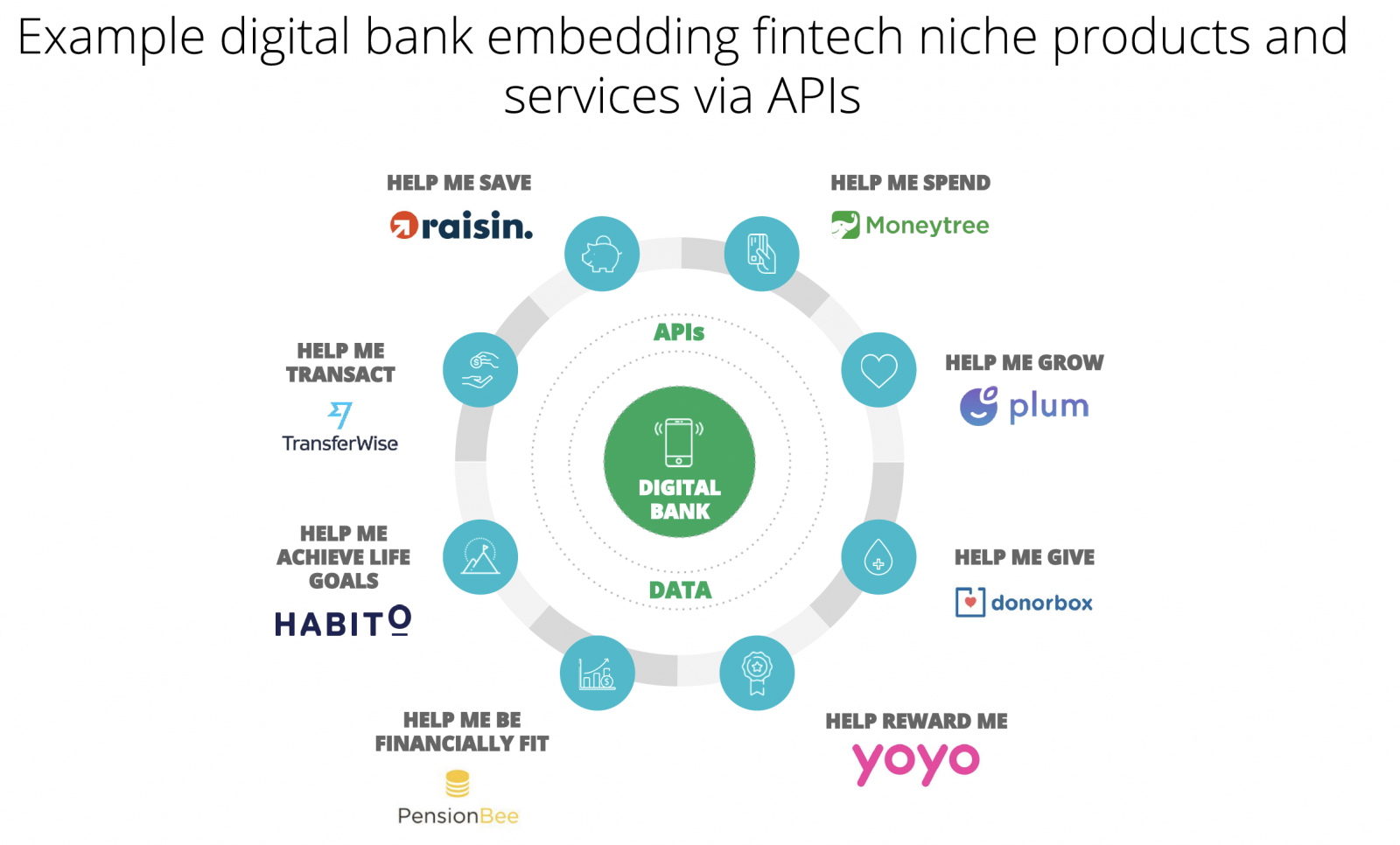 Example of digital bank embedding financial niche products and services via APIs