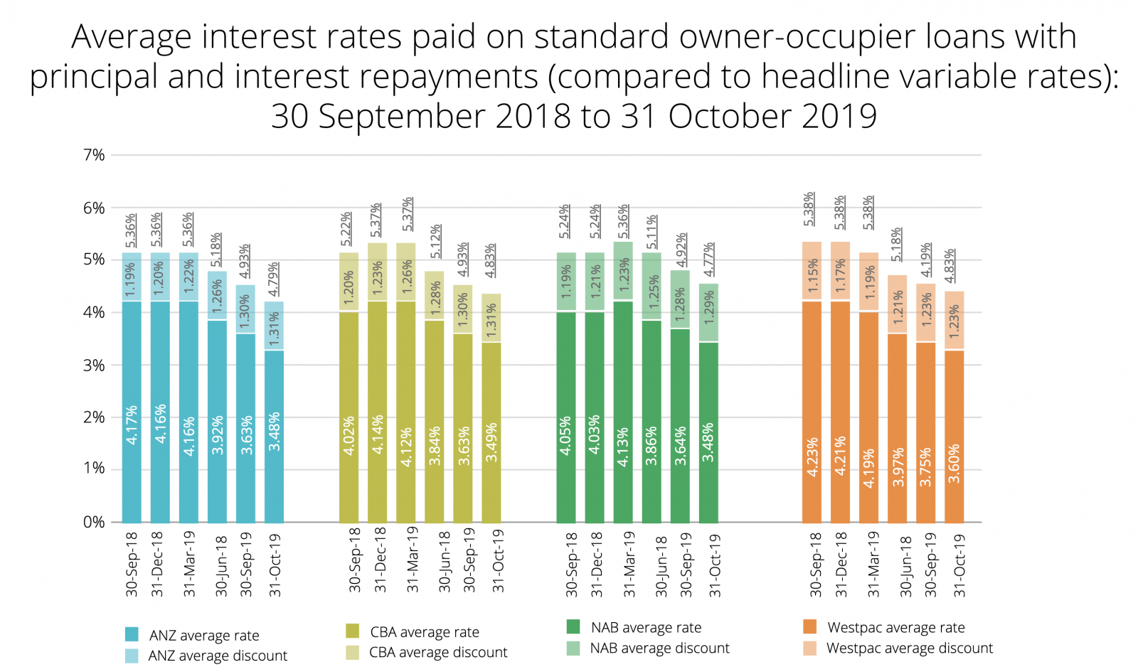Average interest rates paid on owner-occupier loans with principal and interest repayments