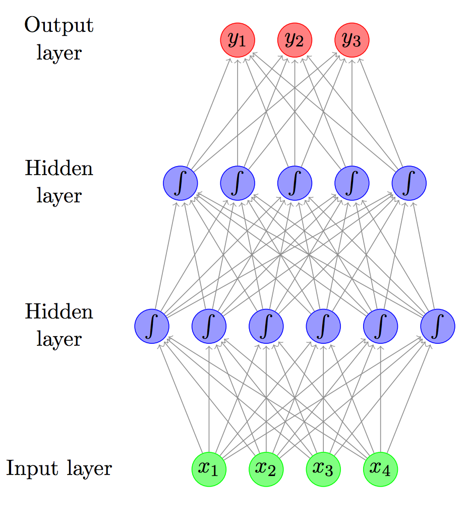 Feed-forward neural network with two hidden layers