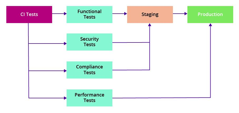 Recommended tests for your build pipeline