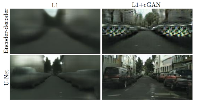 Generated Images Using the Encoder-Decoder and U-Net Generator Models Under Different Loss