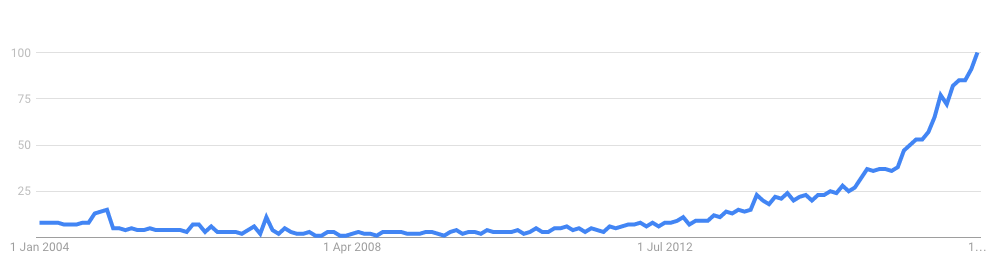 Growth in Search Traffic for Python Machine Learning