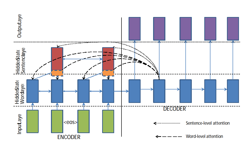 Hierarchical encoder with hierarchical attention