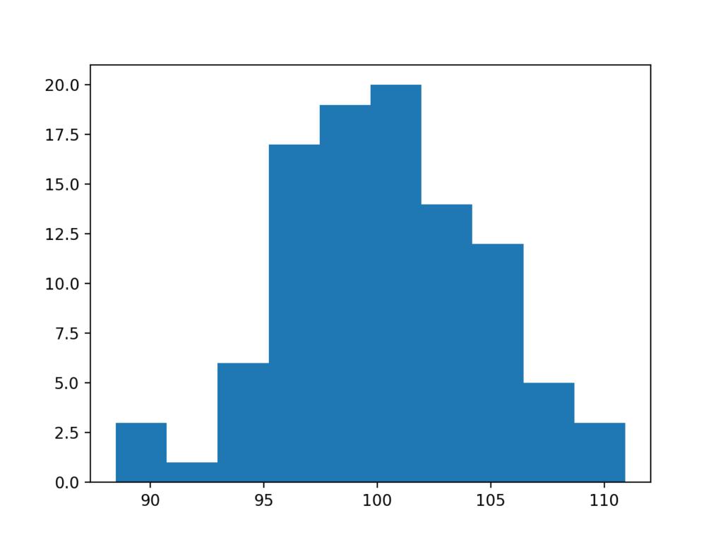 Histogram Plot of Box Cox Transformed Exponential Data Sample