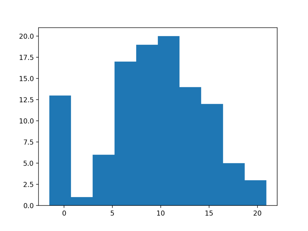 Histogram Plot of Data Sample With Extreme Values