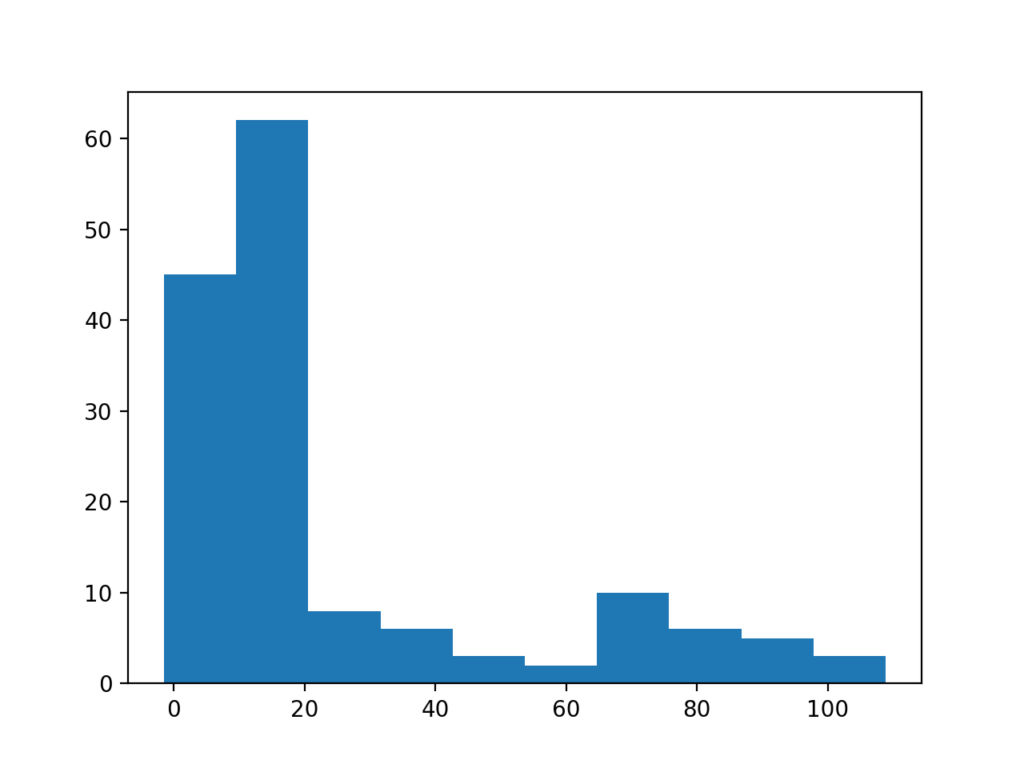 Histogram Plot of Data Sample With Long Tail