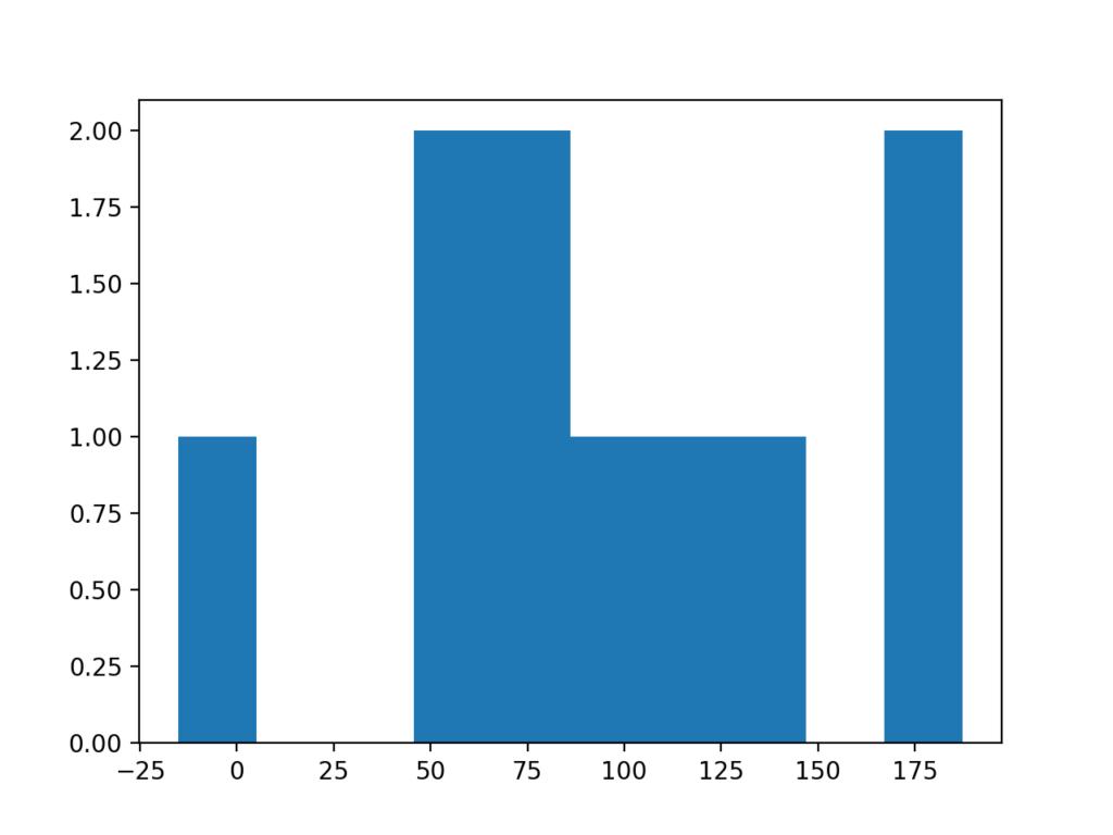Histogram Plot of Very Small Data Sample