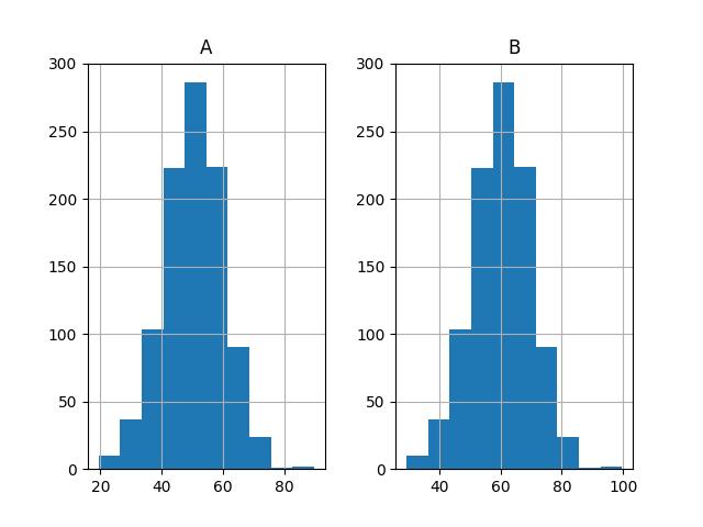 Histogram Plots of Both Sets of Results