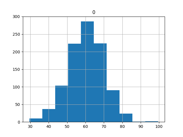 Histogram of Model Skill Distribution