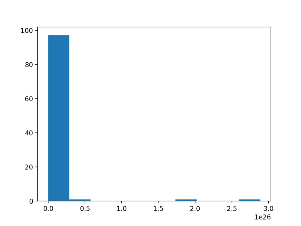Histogram of a Log Normal Distribution