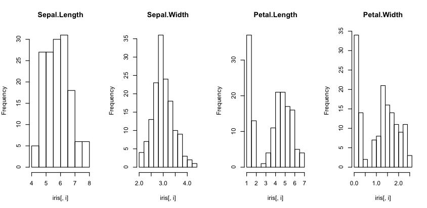 Histogram Descriptive Statistics in R