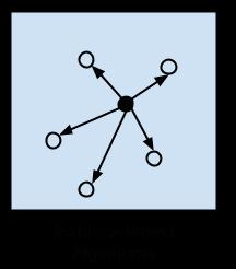 Instance-based Algorithms