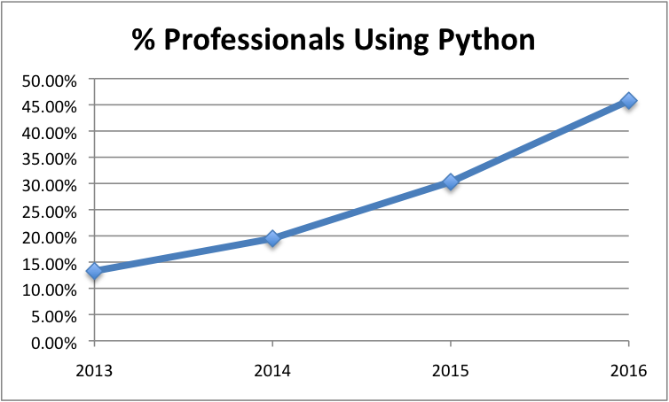 KDNuggets Poll Results - Percentage of Professionals Using Python.png