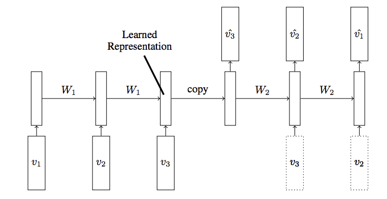 LSTM Autoencoder Model