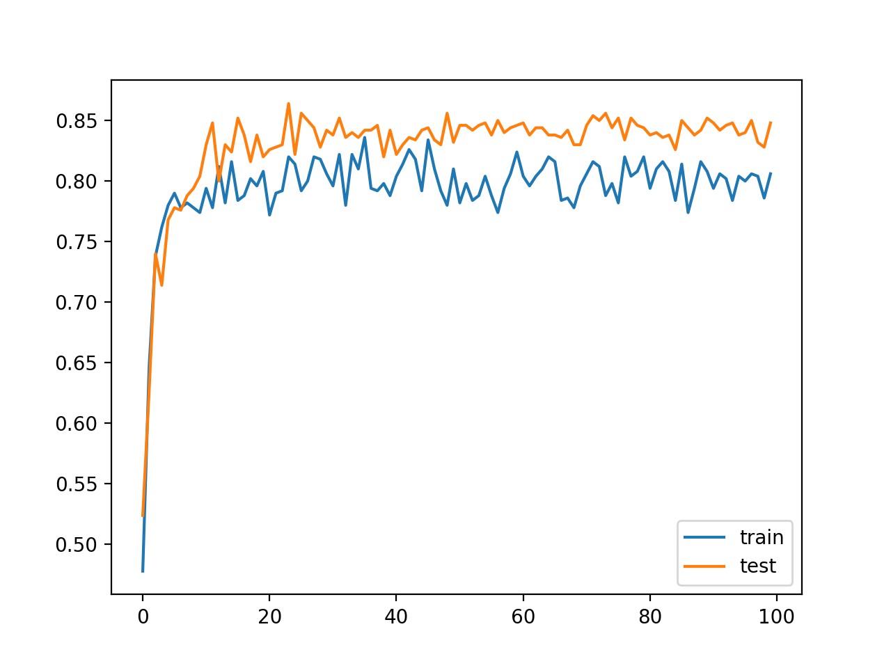 Line Plot Classification Accuracy of MLP With Batch Normalization After Activation Function on Train and Test Datasets Over Training Epochs