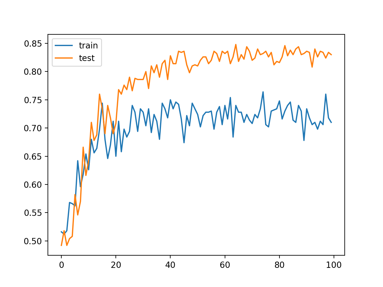 Line Plot Classification Accuracy of MLP With Batch Normalization Before Activation Function on Train and Test Datasets Over Training Epochs