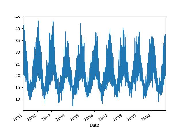 Line Plot of Daily Melbourne Maximum Temperatures Dataset