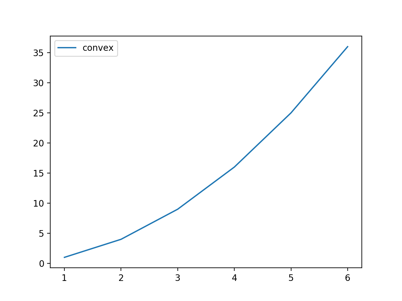 Line Plot of Dice Roll Outcomes vs. Convex Payoff Function