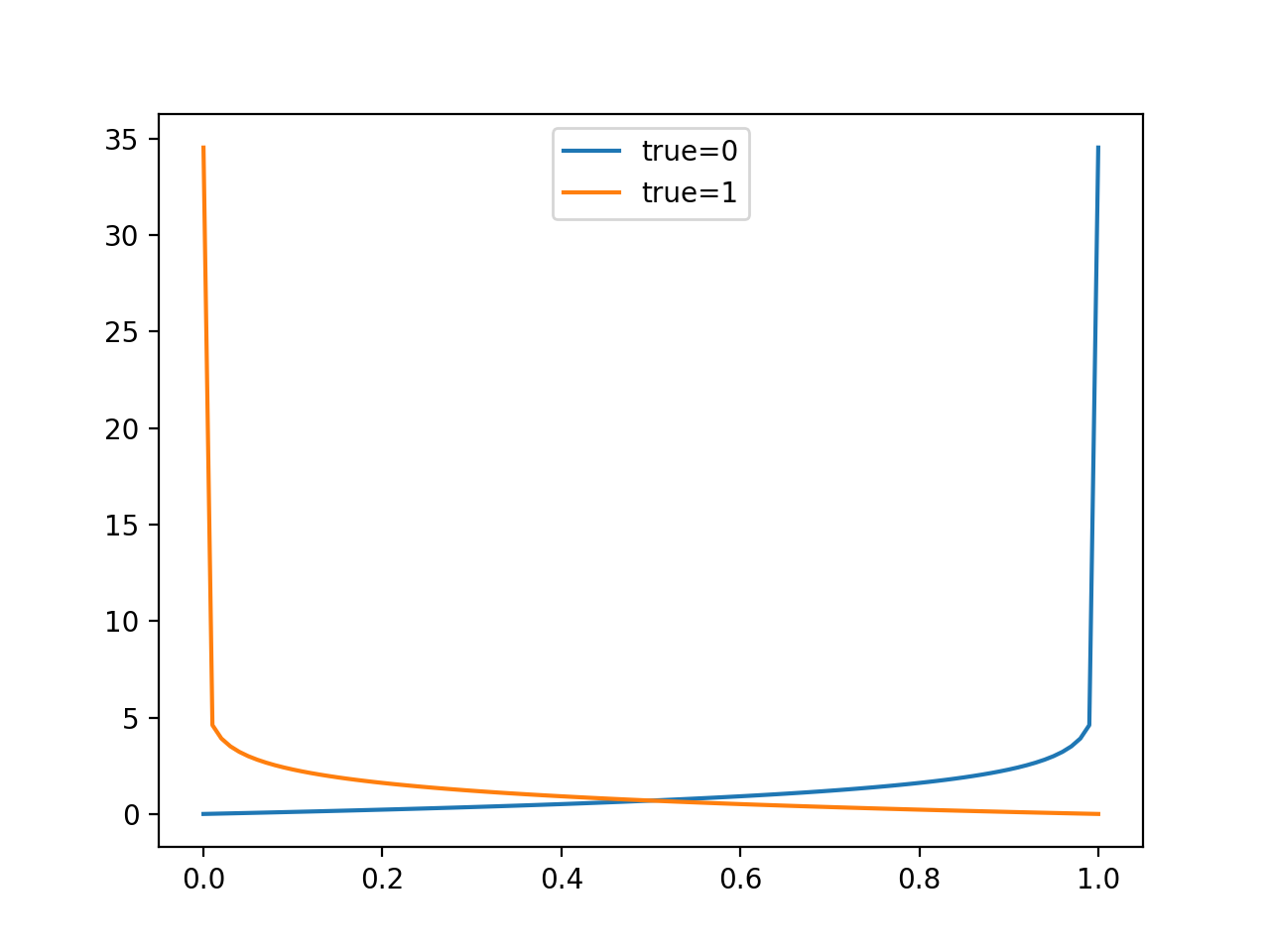 Line Plot of Evaluating Predictions with Log Loss