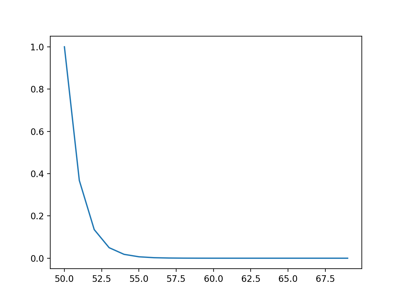 Line Plot of Events vs. Probability or the Probability Density Function for the Exponential Distribution