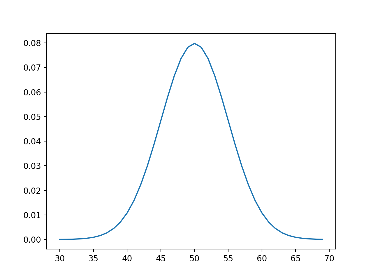 Line Plot of Events vs Probability or the Probability Density Function for the Normal Distribution
