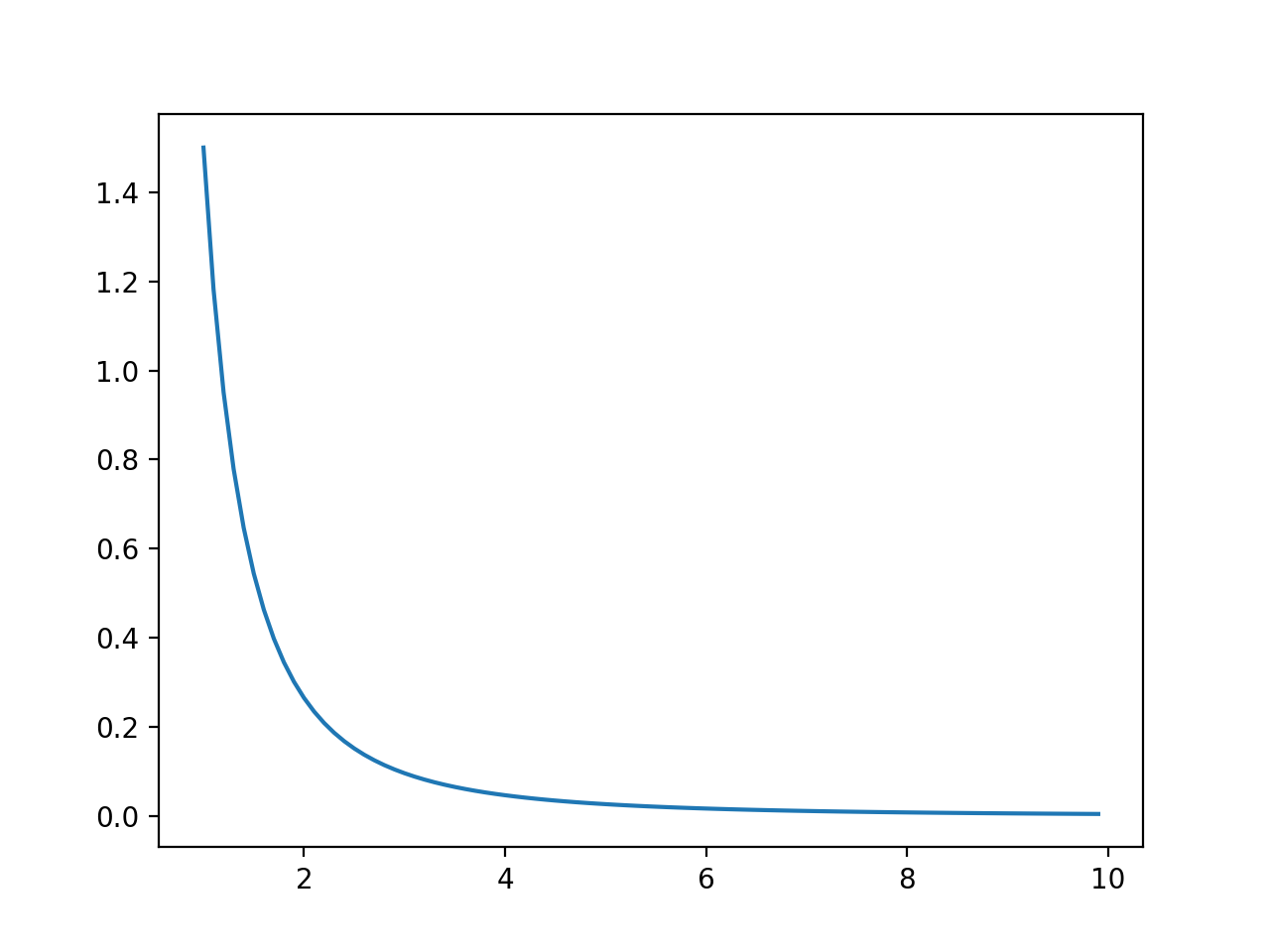 Line Plot of Events vs. Probability or the Probability Density Function for the Pareto Distribution