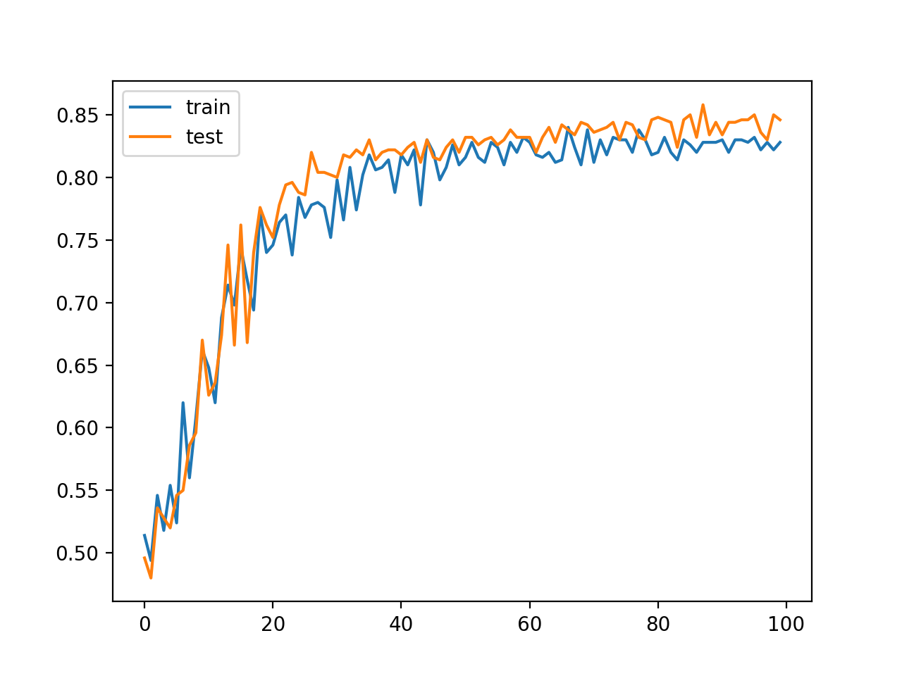 Line Plot of MLP Classification Accuracy on Train and Test Datasets Over Training Epochs