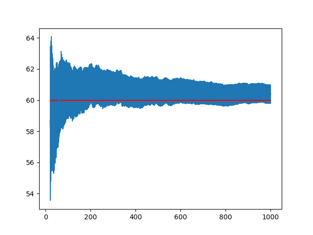 Line Plot of Mean Result with Standard Error Bars and Population Mean