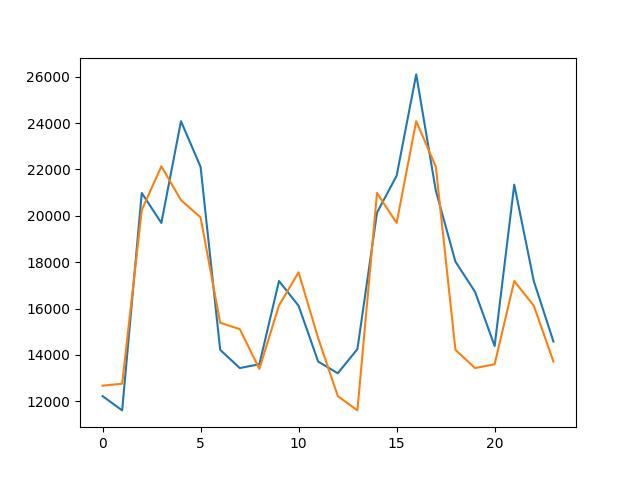 Line Plot of Predicted Values vs Test Dataset for the t-12 Persistence Model