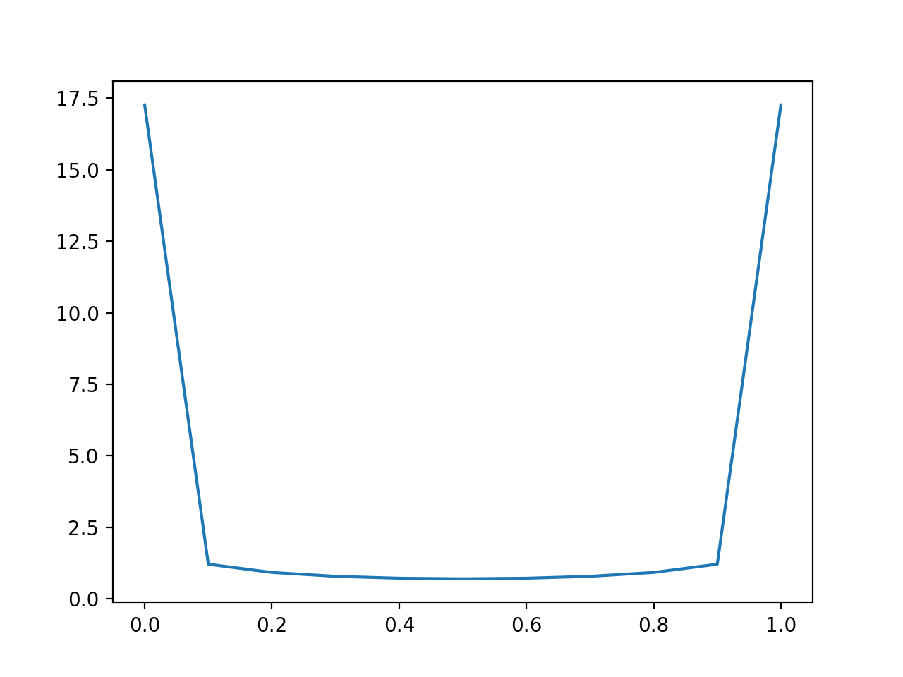 Line Plot of Predicting Log Loss for Balanced Dataset