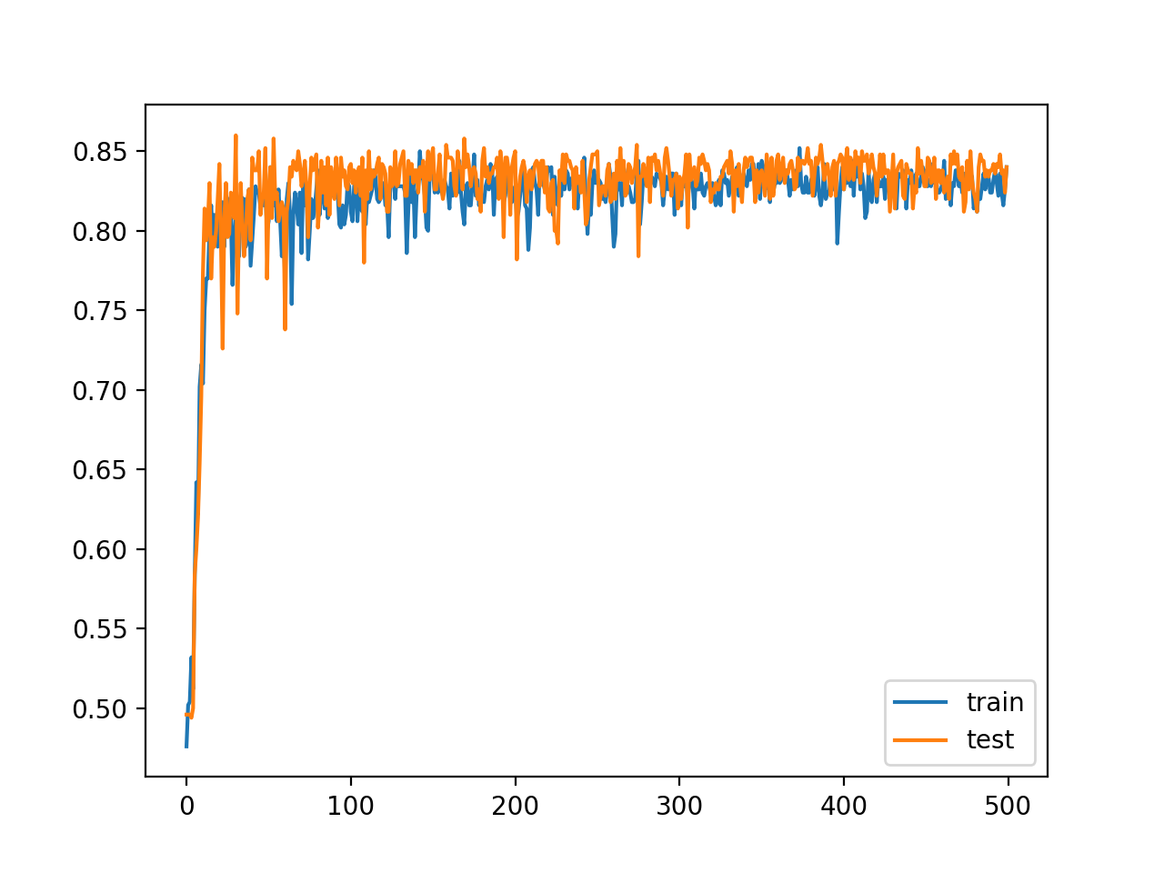 Line Plot of Train and Test Set Accuracy of Over Training Epochs for Deep MLP with ReLU in the Two Circles Problem