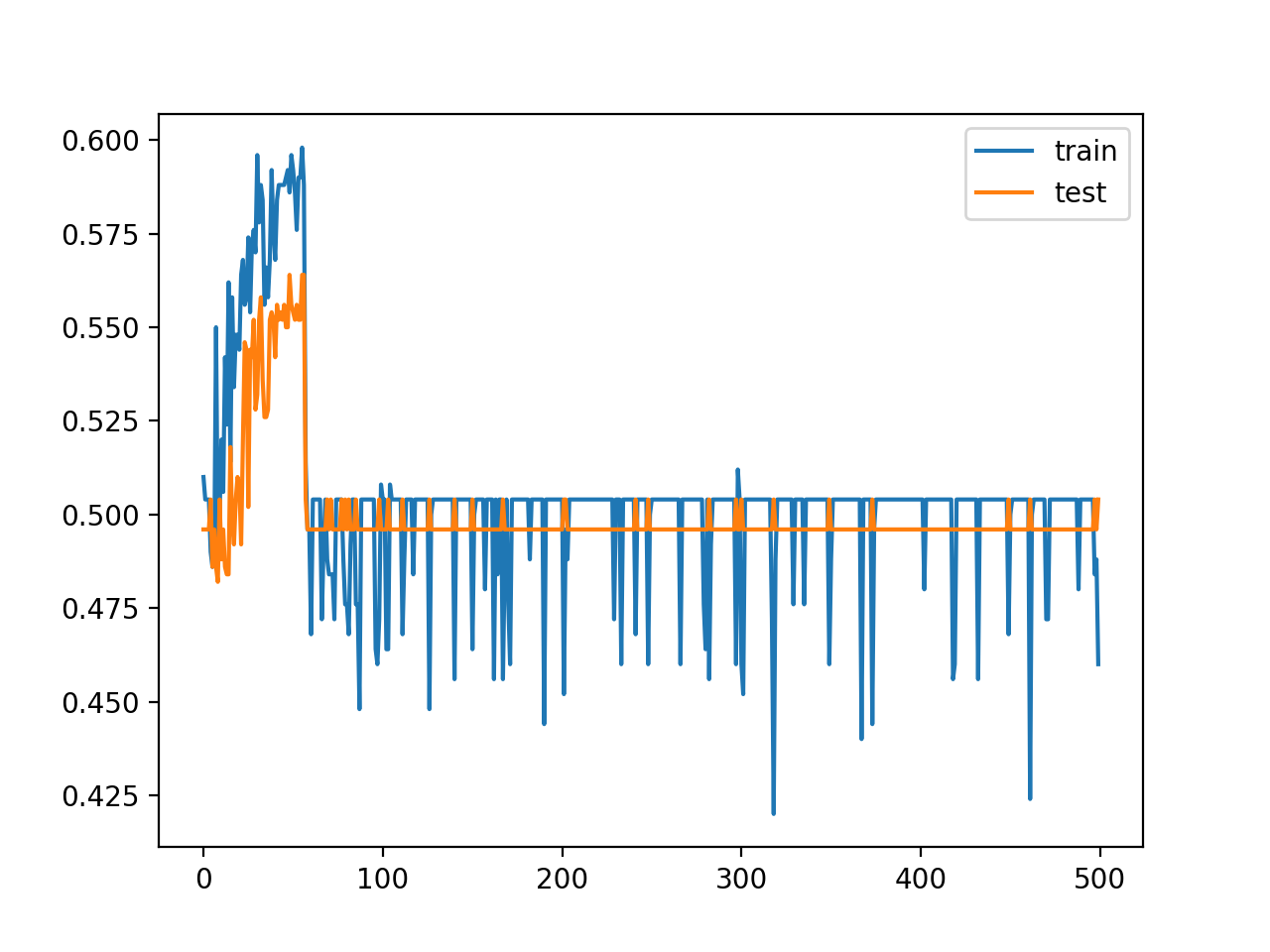 Line Plot of Train and Test Set Accuracy of Over Training Epochs for Deep MLP with ReLU with 20 Hidden Layers