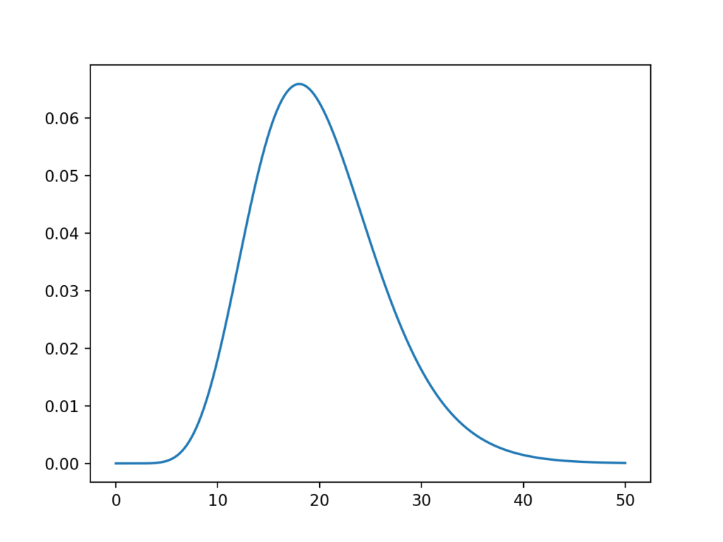 Line Plot of the Chi-Squared Probability Density Function