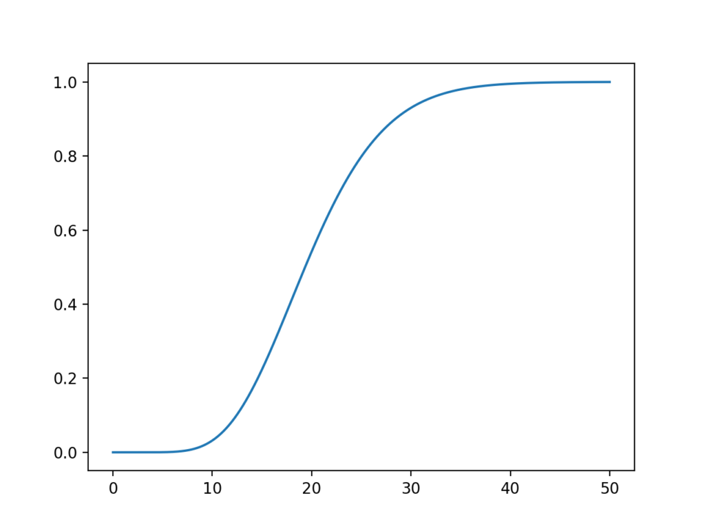 Line Plot of the Chi-squared distribution Cumulative Density Function