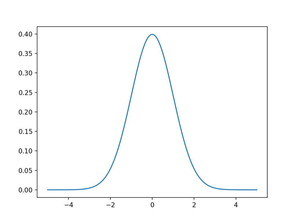 Line Plot of the Gaussian Probability Density Function