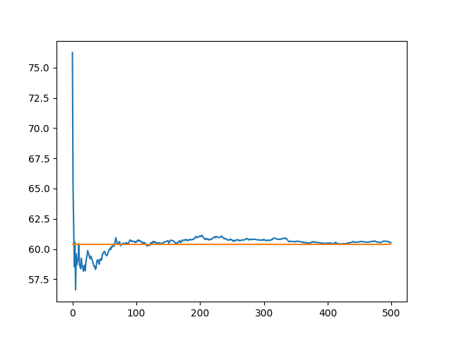 Line Plot of the Number of Experiment Repeats vs Mean Model Skill Truncated to 500 Repeants and Showing the Final Mean