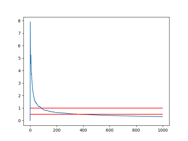 Line Plot of the Standard Error of the Sample Mean from the Population Mean With Markers