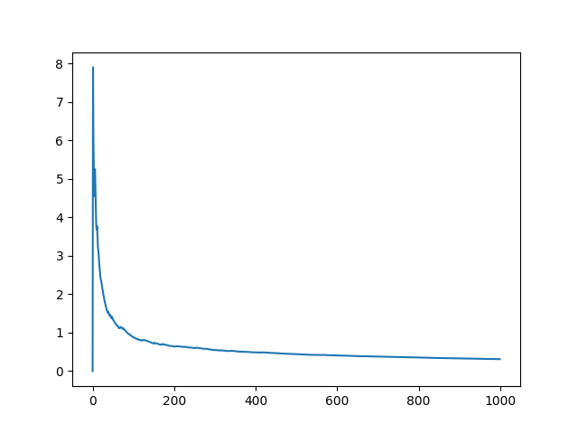 Line Plot of the Standard Error of the Sample Mean from the Population Mean