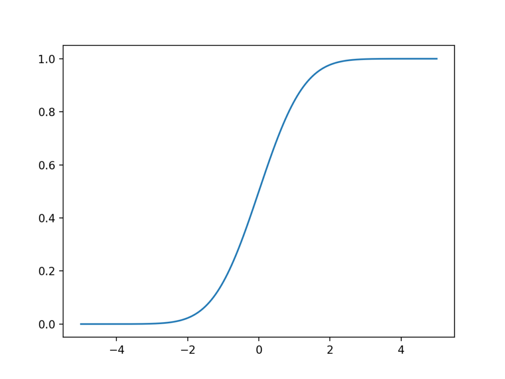 Line Plot of the Student's t-distribution Cumulative Density Function