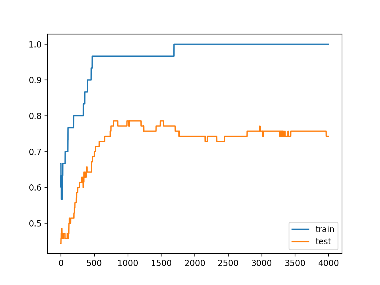 Line Plots of Accuracy on Train and Test Datasets While Training With Activity Regularization, Still Overfit