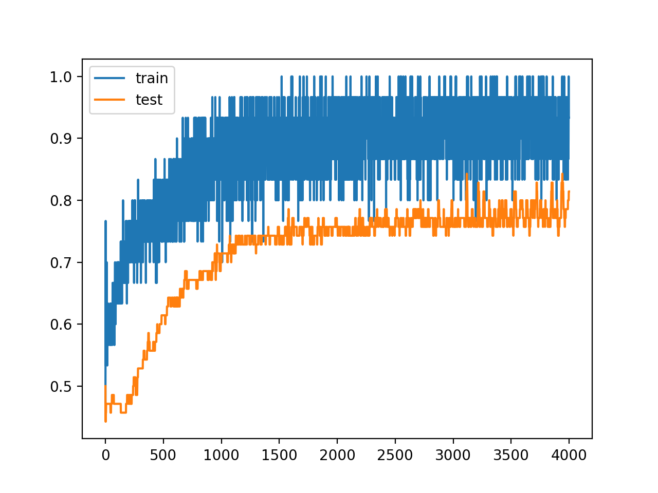 Line Plots of Accuracy on Train and Test Datasets While Training With Dropout Regularization