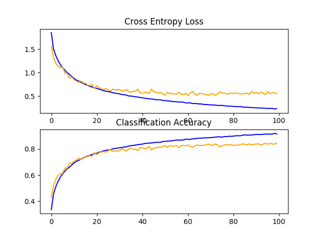 Line Plots of Learning Curves for Baseline Model With Data Augmentation on the CIFAR-10 Dataset