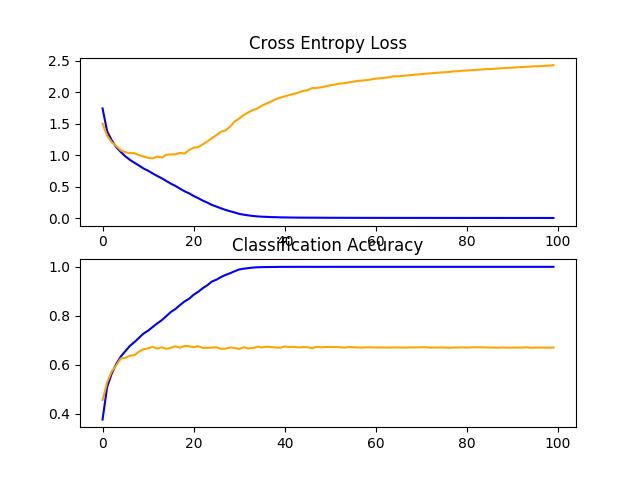 Line Plots of Learning Curves for VGG 1 Baseline on the CIFAR-10 Dataset