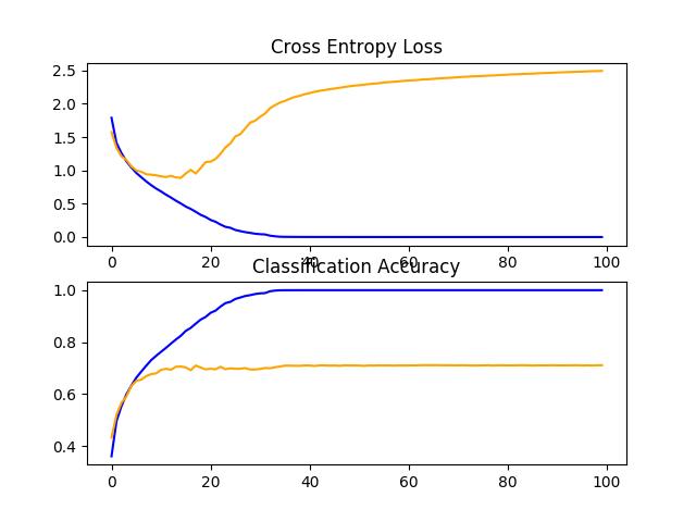 Line Plots of Learning Curves for VGG 2 Baseline on the CIFAR-10 Dataset