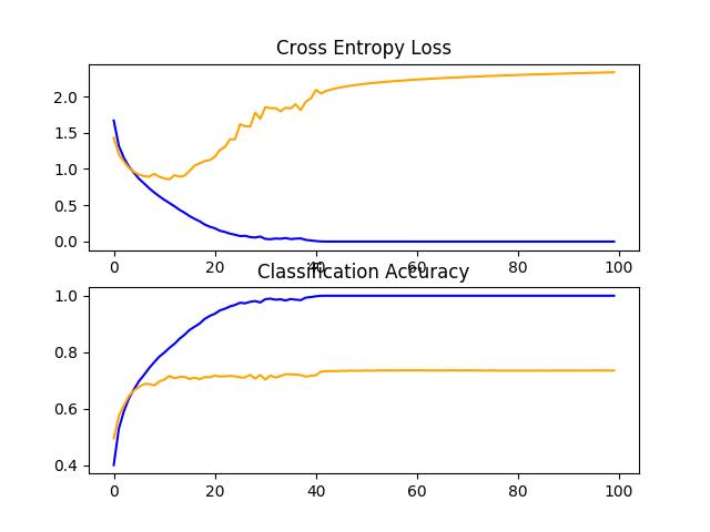 Line Plots of Learning Curves for VGG 3 Baseline on the CIFAR-10 Dataset