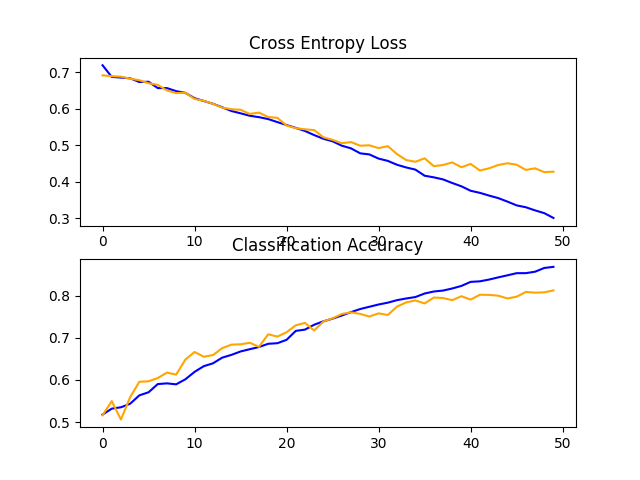 Line Plots of Loss and Accuracy Learning Curves for the Baseline Model With Dropout on the Dogs and Cats Dataset