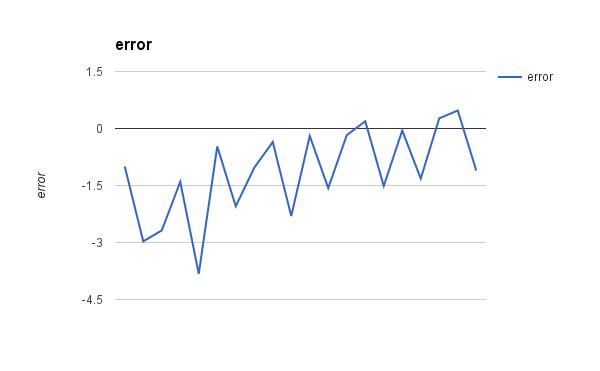 Linear Regression Gradient Descent Error versus Iteration